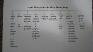 My attempt at an Author Brand Map.